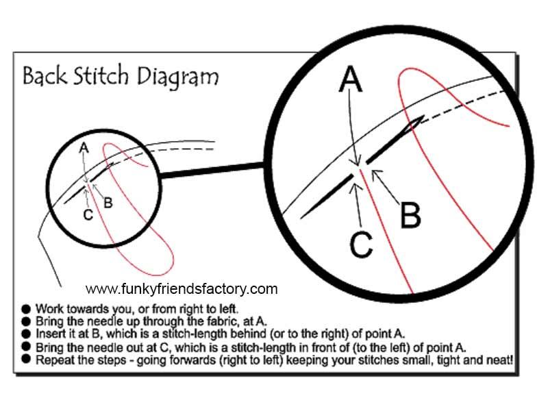 How to do a back stitch
